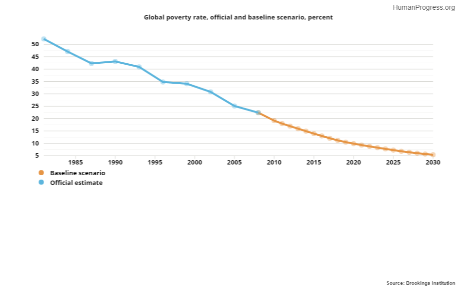 Global poverty rate, official and baseline scenario, percent