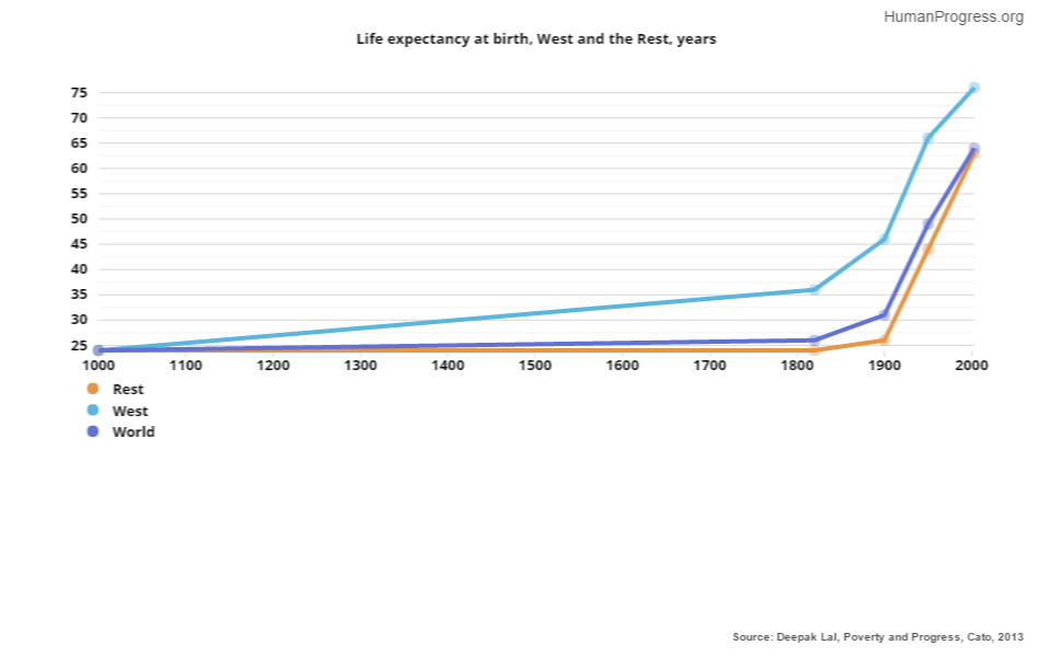 Life expectancy at birth, West and the Rest, years