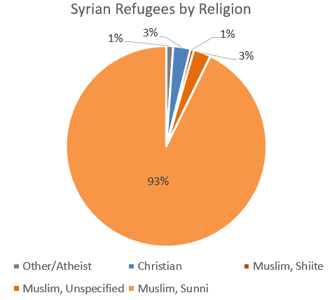 syrian-religions