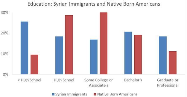 syrian-vs-american-ed