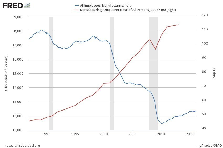 manufacturing-employees-output-per-hour