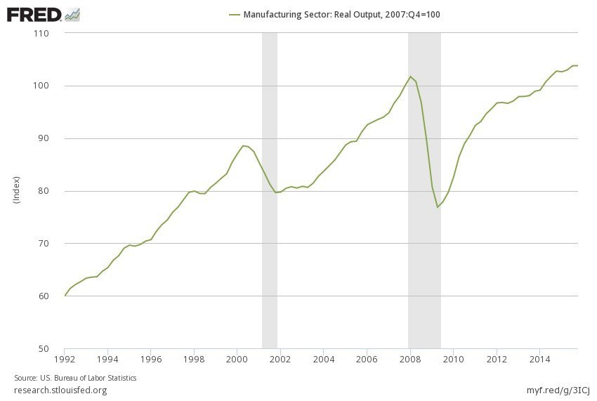 manufacturing-index