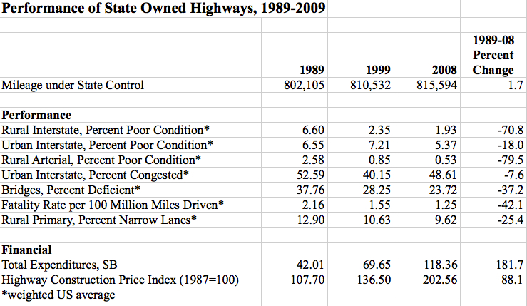 State-Owned Highways