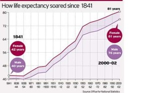 How Life Expectancy Soared Since 1841