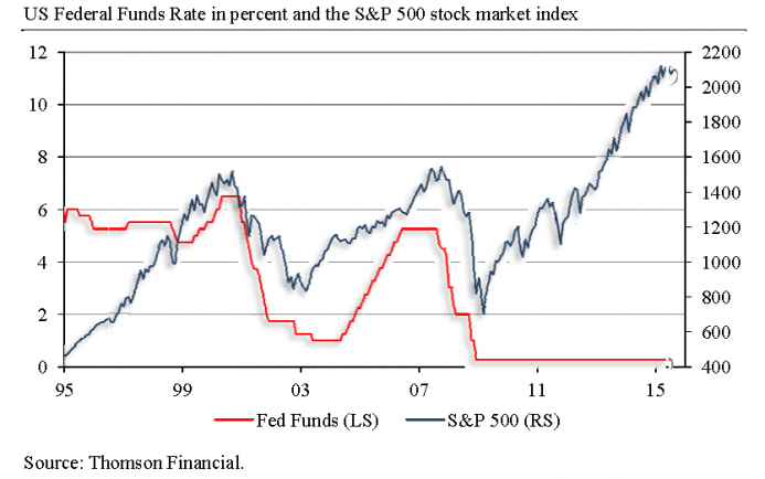 US Federal Funds Rate in Percent and the S&P 500 Stock Market Index