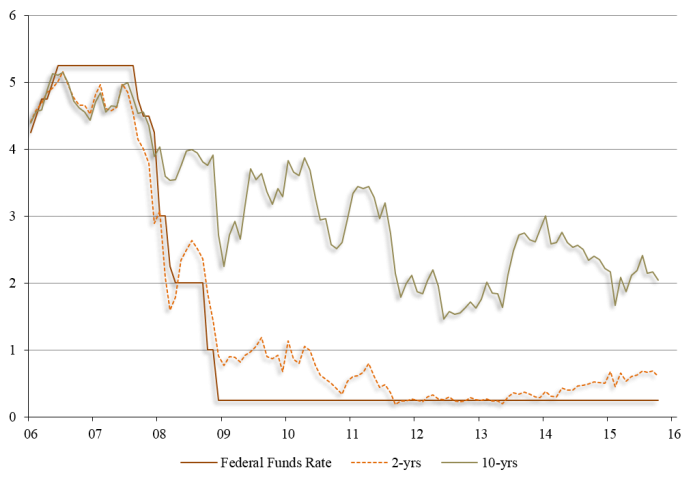 Selected US Interest Rates in Percent