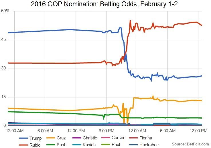 betting-odds-feb