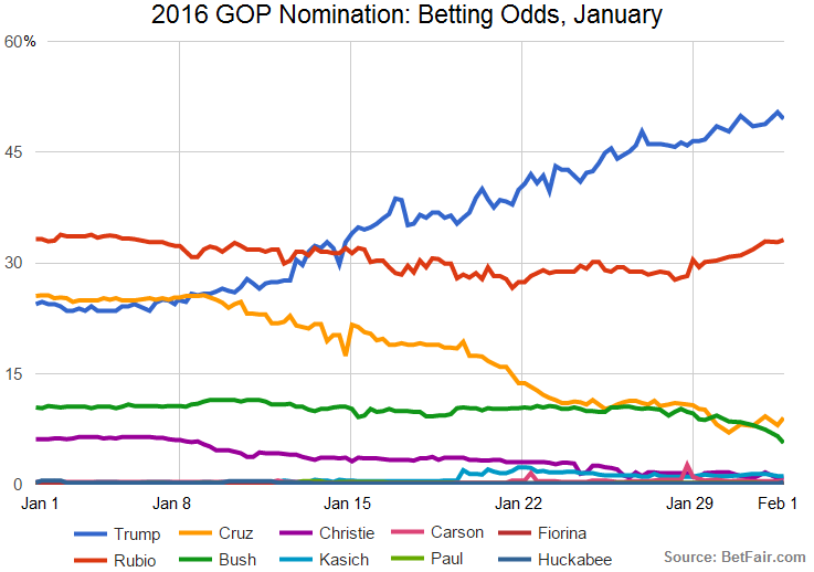 betting-odds-january