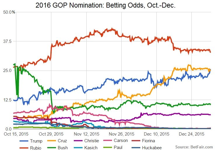 betting-odds-oct-dec